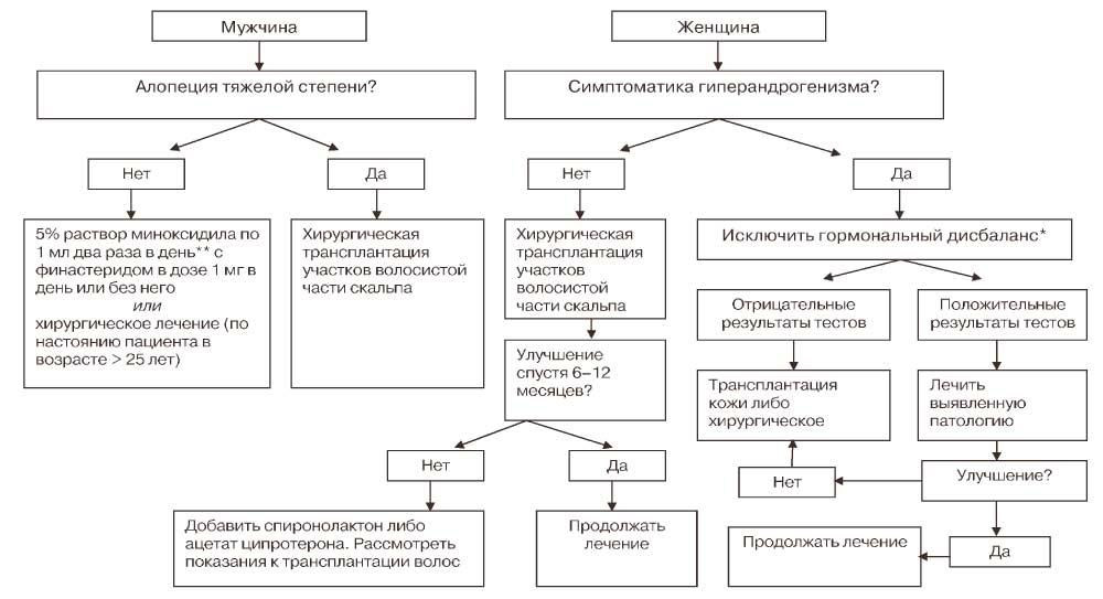 Схема лечения андрогенная алопеция у женщин лечение